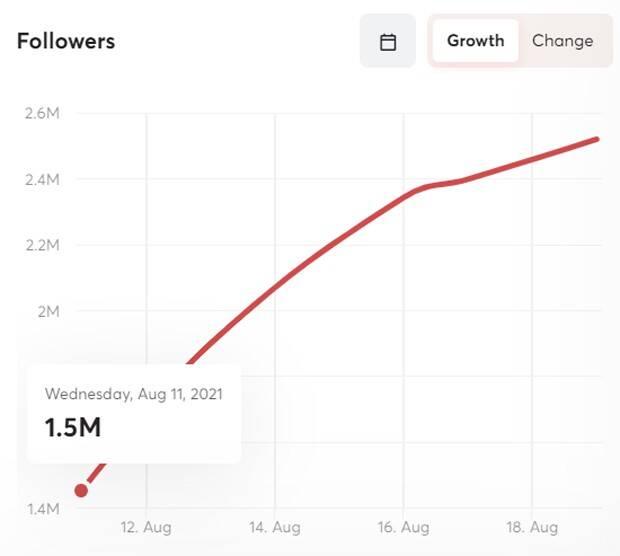 591 - Maria Lina ganha 1 milhão de seguidores após término com Whindersson
